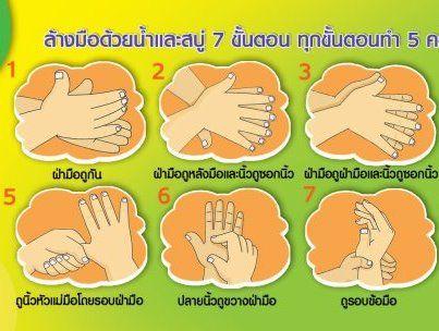 วฺิธีการล้างมือ, การล้างมืออย่างถูกวิธี