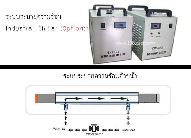 ระบบระบายความร้อนของเลเซอร์,เครื่องเลเซอร์
