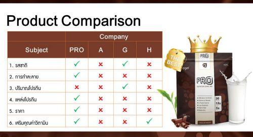 เปรียบเทียบเอเจลโปรตีน รสชาติ ปริมาณโปรตีน แหล่งโปรตีน