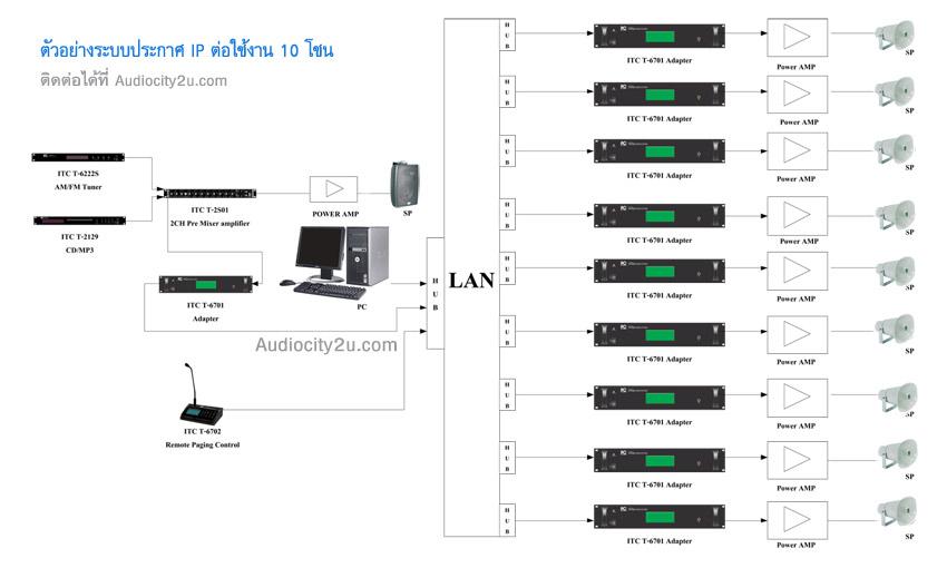 ภาพตัวอย่างการต่อใช้งาน ระบบประกาศผ่านระบบเครือข่ายเน็ตเวิร์ค