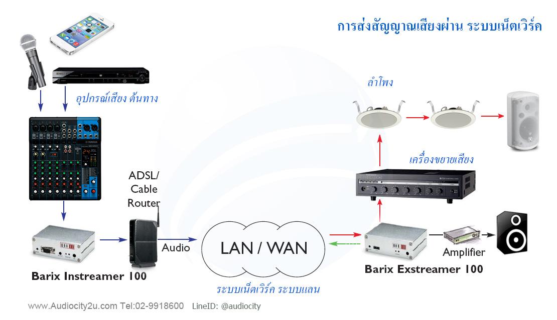 เครื่องรับสัญญาณเสียง ผ่านเครือข่าย Lan