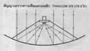 •รูปที่2 หลักการสะท้อนสัญญาณ DUO-TRIO