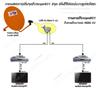 การเพิ่มจุดรับชมIPM801  2จุด แบบ แยกหัวLNB โดยใช้หัว LNBแบบ2หัว