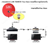 5.1. แบบLINK Remote ( INFAR SENDER )  คือการเพิ่มจุดรับชมแบบดูตามกันช่องเดียวกันกับรีซีฟเวอร์ตัวแม่  ตัวอย่างเช่นถ้าทีวีเครื่องที่1ที่ถูกต่อกับเครื่องรีซีฟเวอร์ HUMAX ไว้ และกำลังชมช่อง STAR MOVIEอยู่ ฉะนั้น ทีวีเครื่องที2ที่ถูกต่อระบบLINK RF ไว้ก็ต้องชมช่อง STAR MOVIE ด้วยเช่นกัน   ปัจจุบันการทำ link remote ( infar sender ) สำหรับจานดาวเทียม true vision ยังเป็นที่นิยมกันอยู่เพราะเครื่องรีซีฟเวอร์เพื่อรับชมจุดที่2 นั้น มีราคาแพงและยังต้องเสียค่าสมาชิกเพิ่มอีก