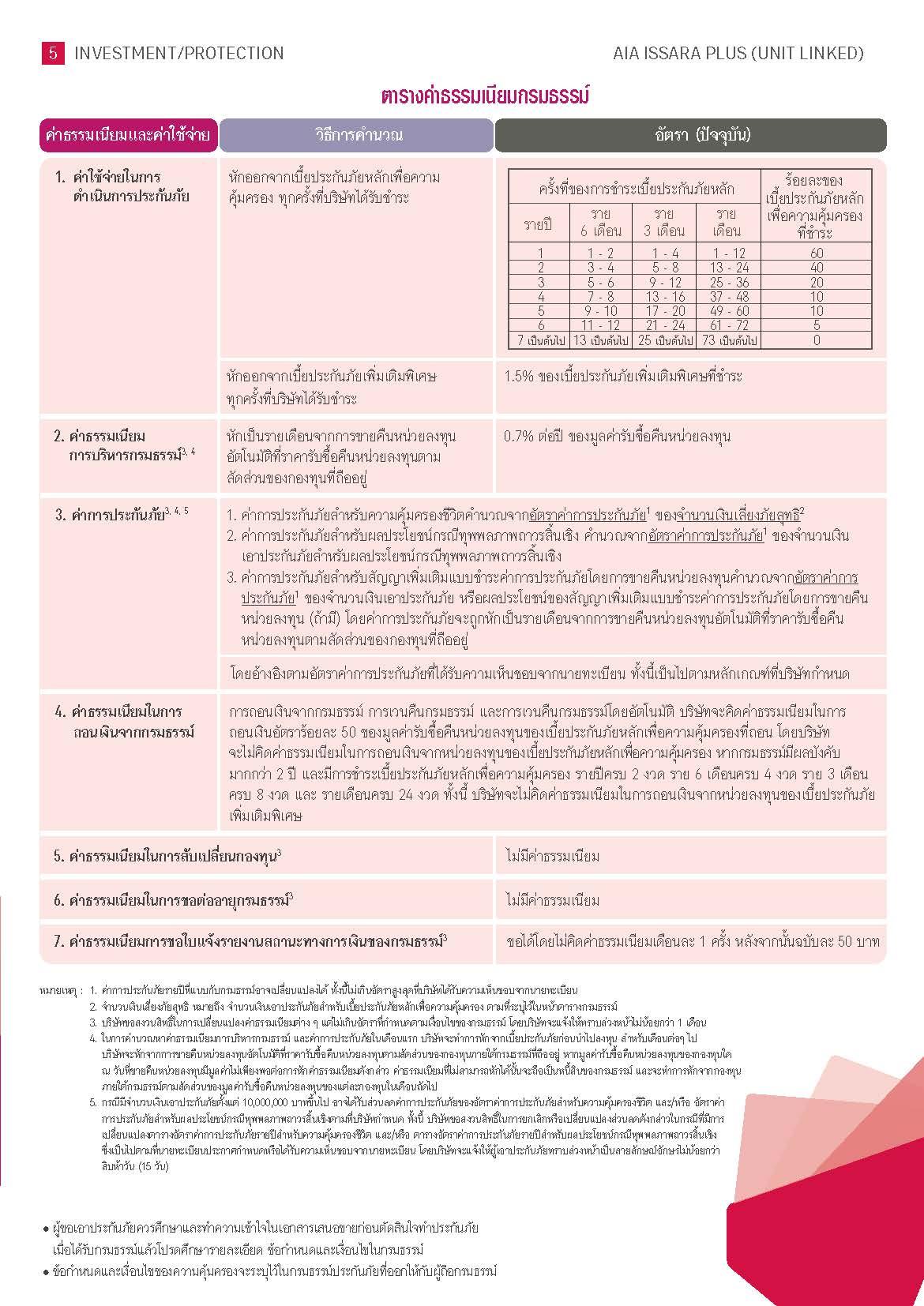 IssaraPlus5