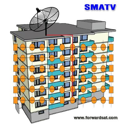 ระบบทีวีรวม MATV, SMATV