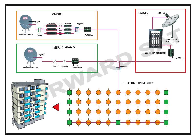 ระบบทีวีรวม , MATV, SMATV, L-Band , CMDU, IMDU