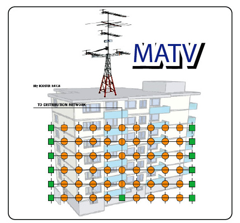 MATV ระบบเสาอากาศทีวี