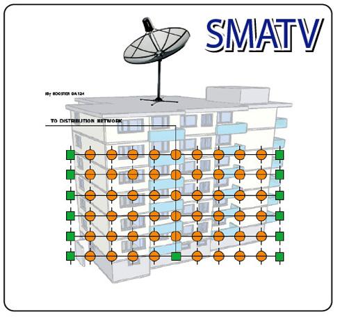 SMATV ระบบจานดาวเทียม
