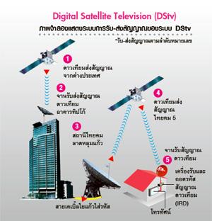 ระบบ DSTV