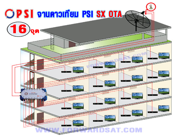 จานดาวเทียม PSI SX  OTA ติดตั้งแยกจุดรับชม 16 จุด