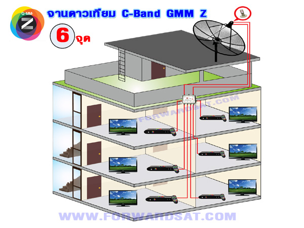 จานดาวเทียม GMM Z  แยกจุดรับชมอิสระ 6 จุด