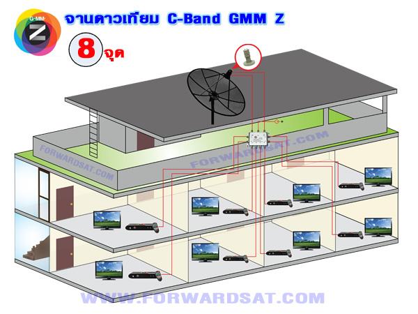 จานดาวเทียม GMM Z  แยกจุดรับชมอิสระ 8 จุด