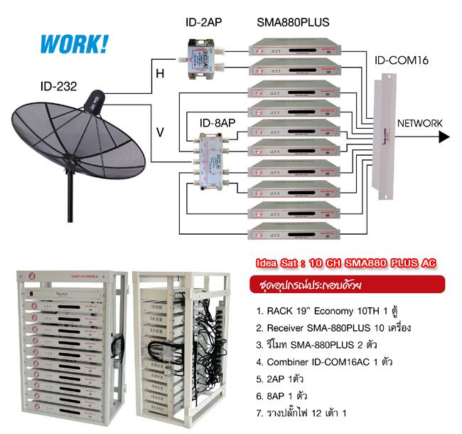 ชุดงานระบบทีวีรวมไอเดียแซท 10 CH SMA880PLUS AC