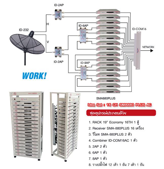 ชุดงานระบบทีวีรวมไอเดียแซท 16 CH SMA880 PLUS AC