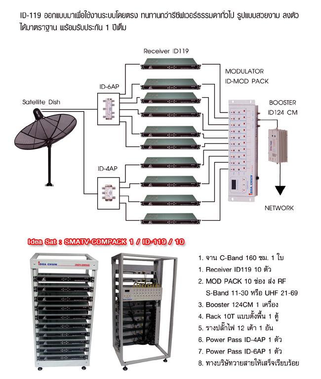 ชุดงานระบบทีวีรวมไอเดียแซท 10 ช่อง Smart Compack