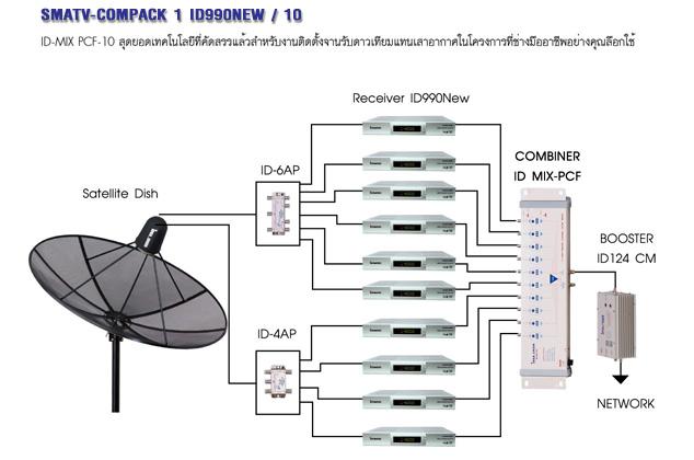 ชุดงานระบบทีวีรวม Idea Sat 10 ช่อง ID-990NEW Combiner