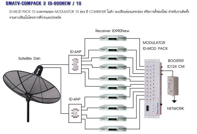 ชุดงานระบบทีวีรวมไอเดียแซท 10 ช่อง ID-990NEW MODULATOR