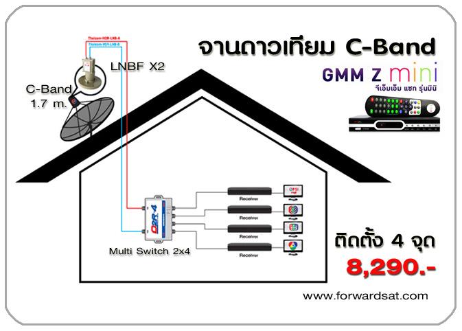 จานดาวเทียมระบบ C-Band ยี่ห้อ GMMZ รุ่น Mini ติดตั้งแยกจุดรับชม ดูอิสระ 4 จุด