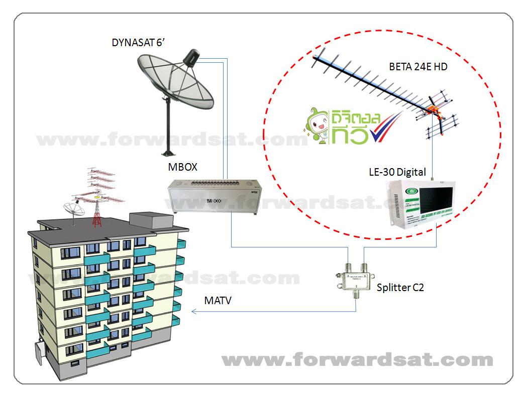 รับติดตั้งระบบทีวีรวม ดิจิตอลทีวี, MATV, Digital TV