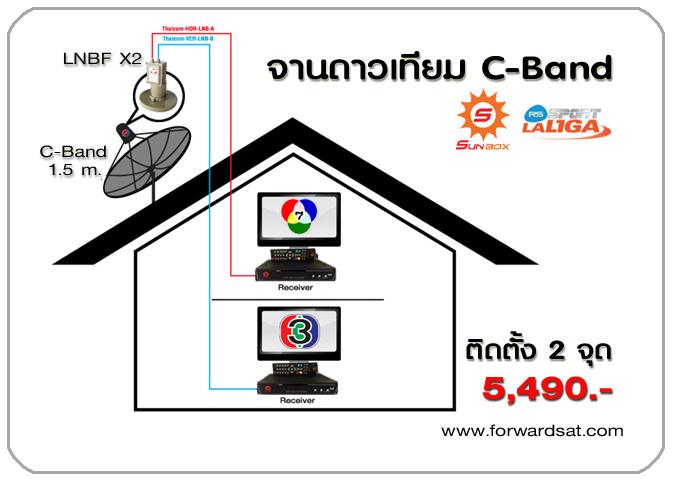 ชุดจานดาวเทียม C-Band RS Sunbox ดูฟุตบอลลาลีกาสเปน 2014 - 2015 ฟรี สดครบทุกแมตช์