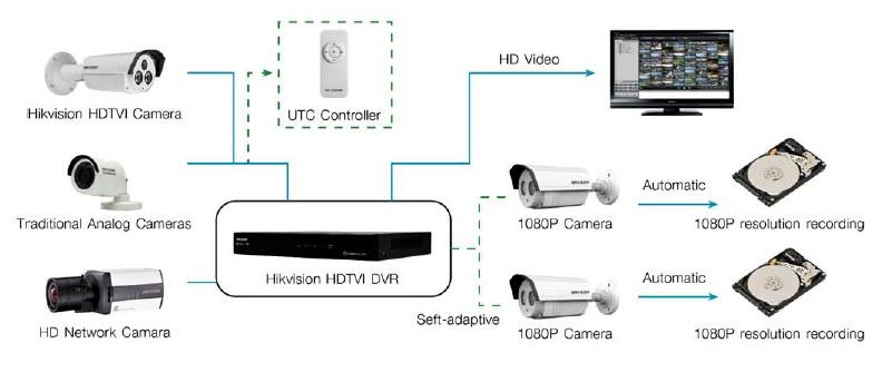 ็HIKVISION ระบบ HDTVI