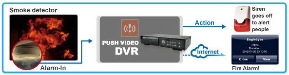 ติดตั้งกล้องวงจรปิด AVTECH ระบบ Push Video