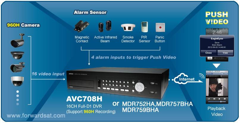 การติดตั้งกล้องวงจรปิด AVTECH ระบบ Push Video