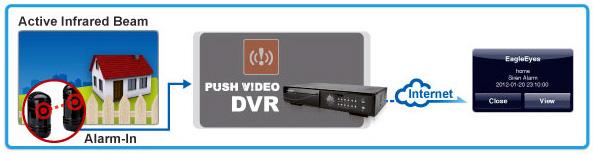 ติดตั้งกล้องวงจรปิด AVTECH ระบบ Push Video แจ้งเตือน