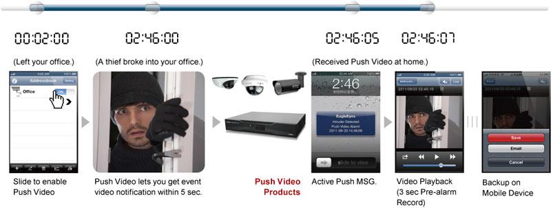 ติดตั้งกล้องวงจรปิด AVTECH  Push Video Series