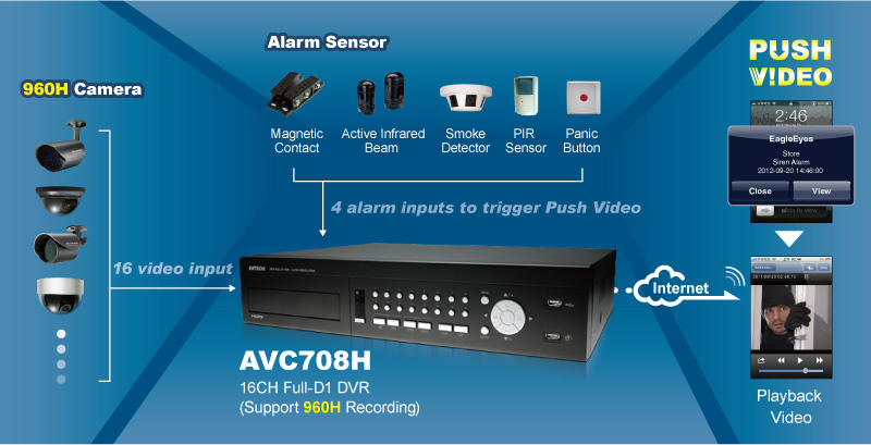 ระบบกล้องวงจรปิด AVTECH Push Alarm