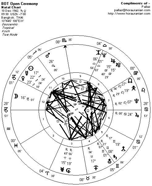 BOT Natal Chart