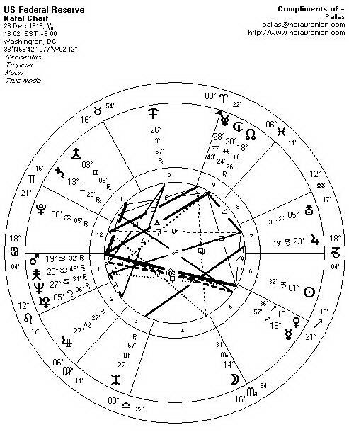 FED Natal Chart