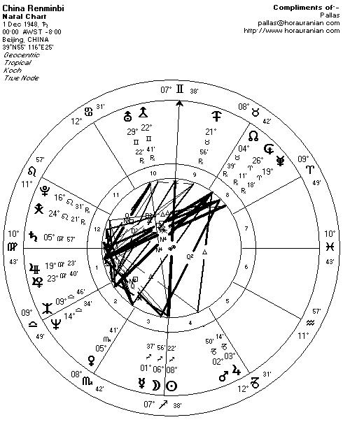 RMB Natal Chart