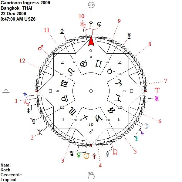 Capricorn Ingress 2009