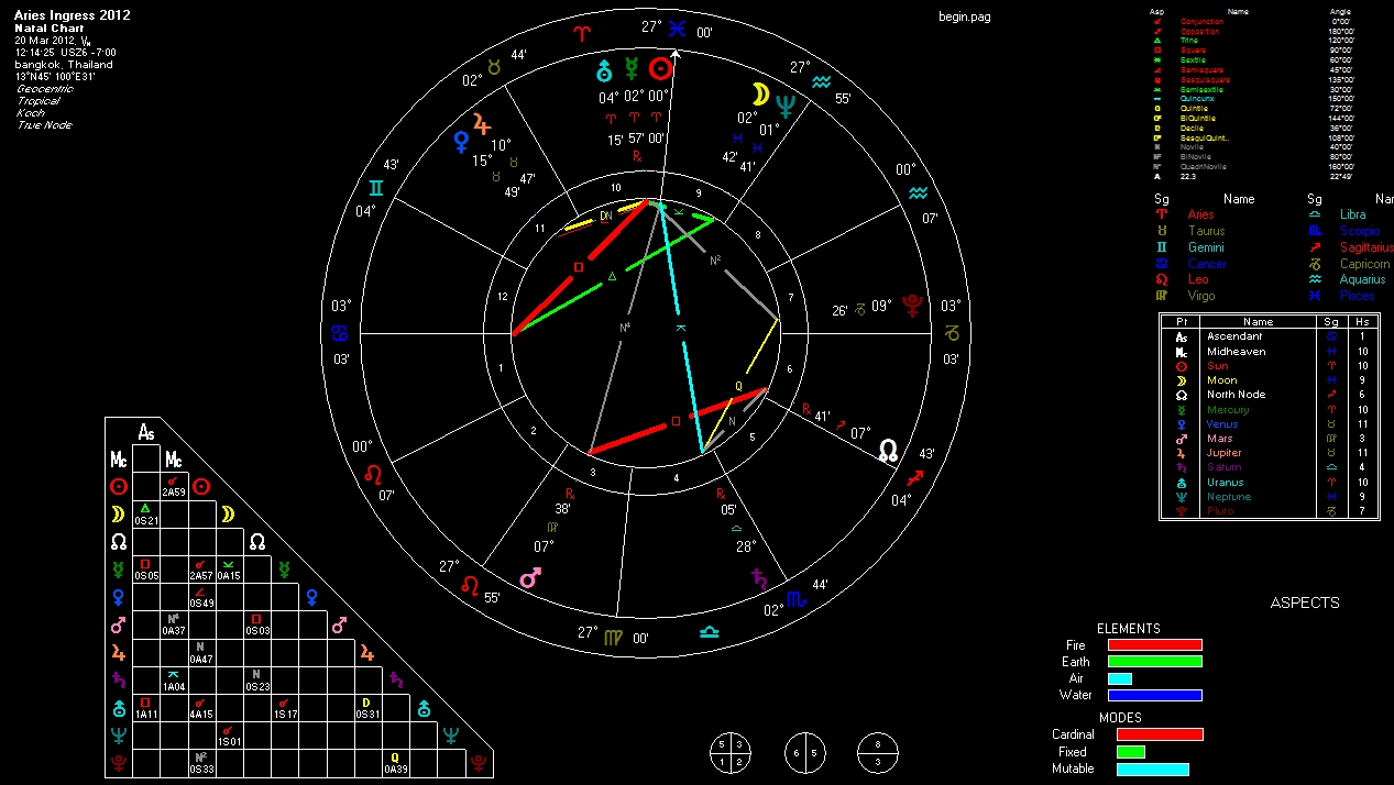 Vernal Equinox 2012