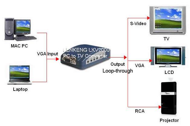 ตัวแปลงสัญญาณภาพจากคอมพิวเตอร์ออกจอทีวี (VGA D-sub to AV, S-video output)