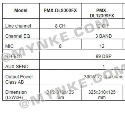เพาเวอร์มิกเซอร์12ช่อง 300+300WATT BLUETOOTH USB MP3 PLAYER POWER MIXER Professional 32BIT DSP EFFECT PROEURO TECH PMXDL12300Power Mixer พาวเวอร์มิกเซอร์ เพาเวอร์มิกเซอร์ -ช่องเสียบ 8 Input (Combo Jack) -กำลังขับ 300W x 2 @ 4 Ohm -Bluetooth, MP3, USB