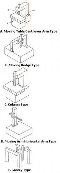 เครื่องวัดขนาด3มิติ coordinate measuring machine cmm