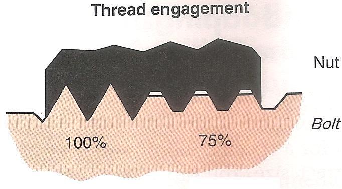 เปอร์เซ็นต์ของเกลียว percent of thread engagement
