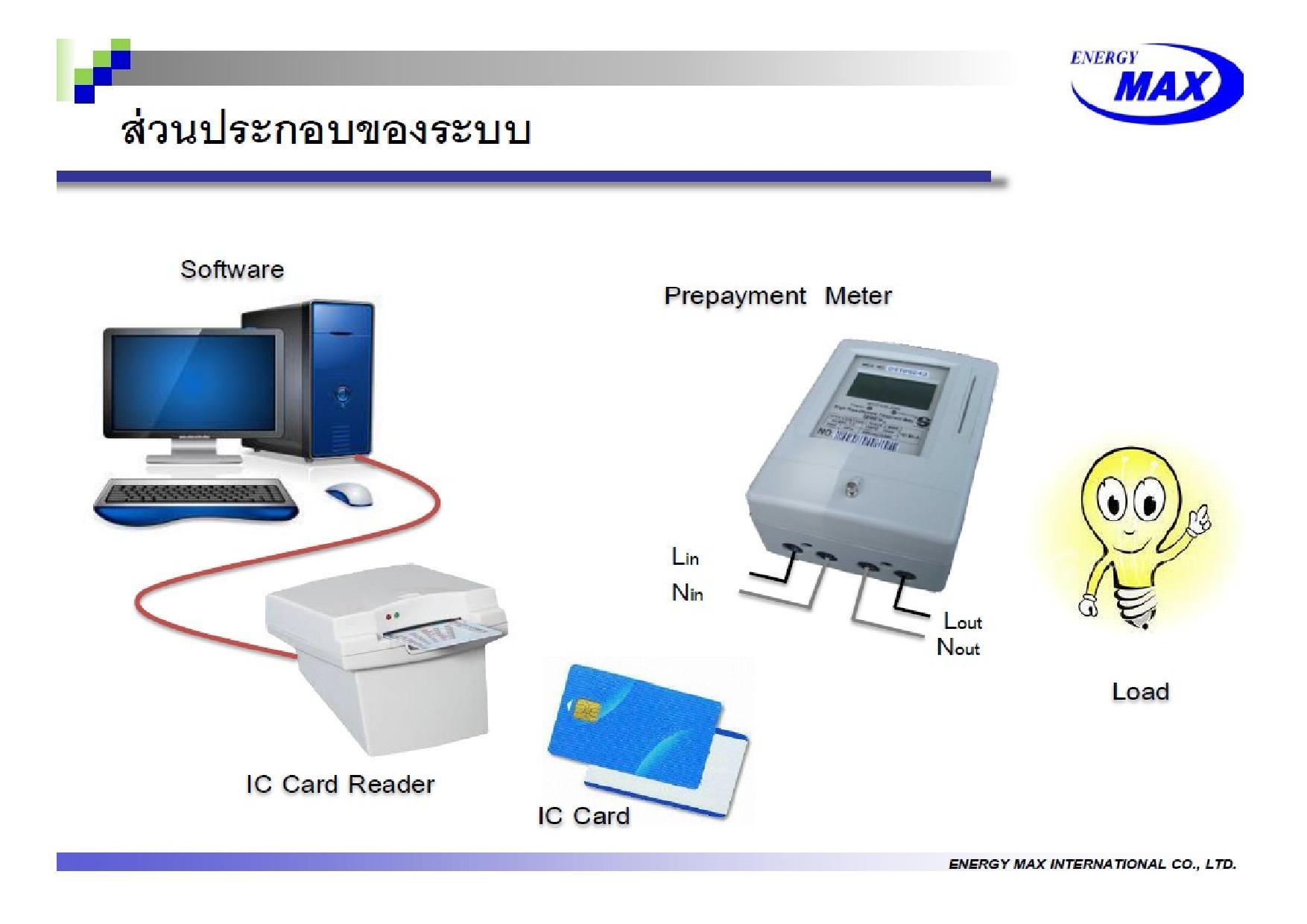 Prepayment  Meter  มิเตอร์ไฟฟ้าเติมเงิน