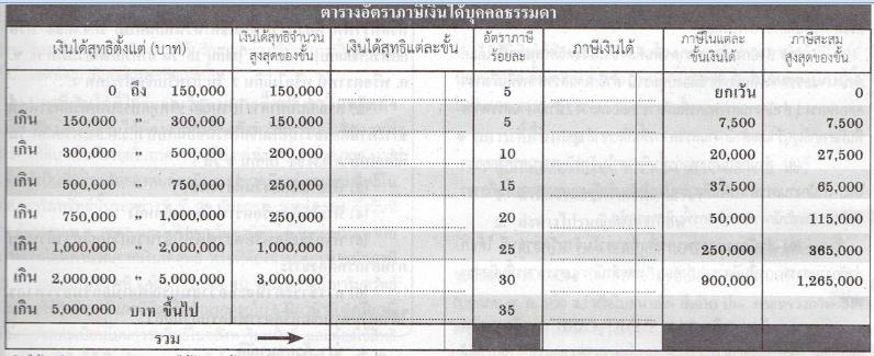 อัตราภาษีเงินได้บุคคลธรรมดาปี 2560