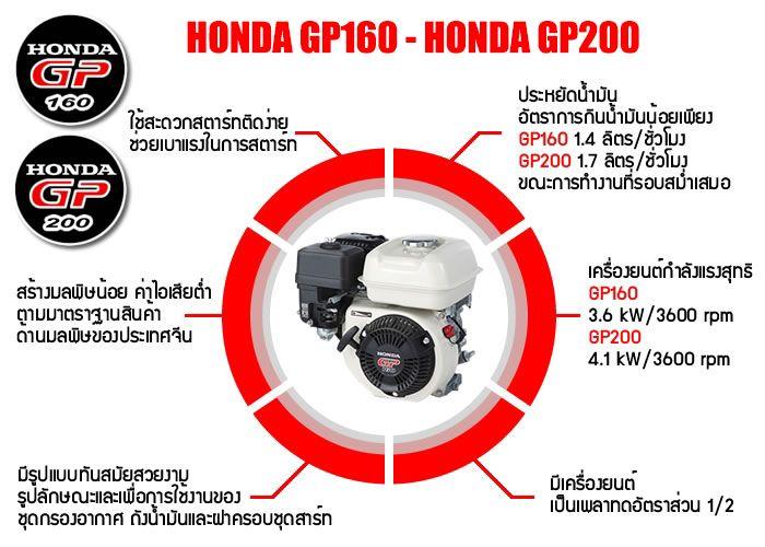 เครื่องยนต์ HONDA GP160