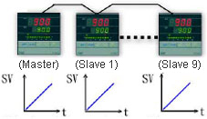 Communication TTL SV value of 10 slave controllers will be remoted by Master