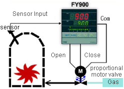 temperature control  motor valve control output
