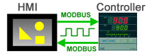 RS485 Modbus communication with PC by Free software FY series suport both MODBUS RTU and MODBUS ASCII protocal.
