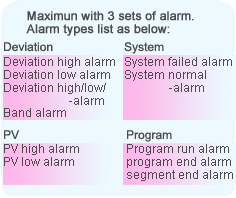 temperature control have alarm function Deviation system PV and program