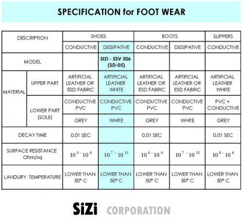 ช่องสีฟ้าคือ Spec ของรองเท้ารุ่น SD-05